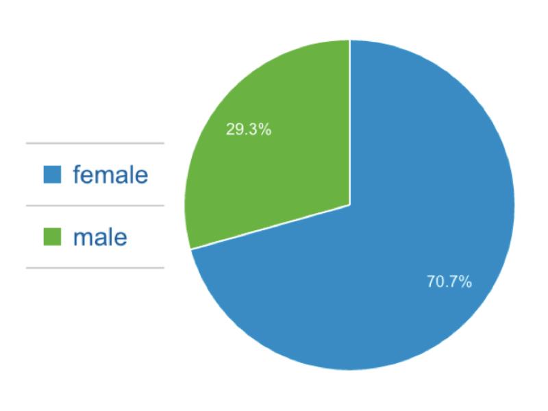 MoV Customer Profile Gender